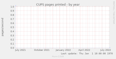 CUPS pages printed