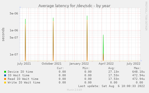 Average latency for /dev/sdc