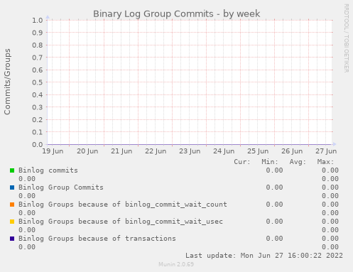 Binary Log Group Commits