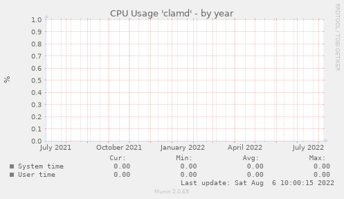 CPU Usage 'clamd'