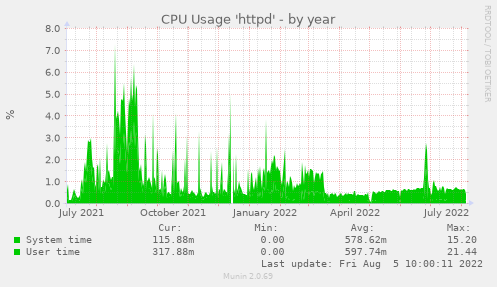CPU Usage 'httpd'