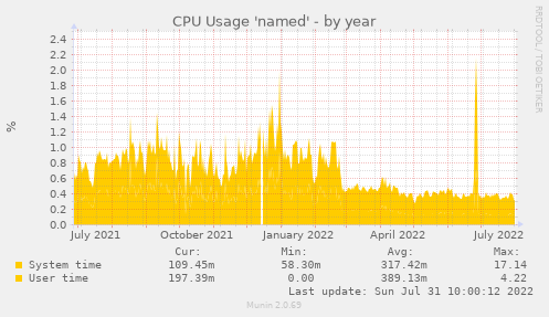 CPU Usage 'named'