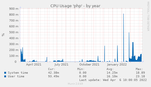 CPU Usage 'php'