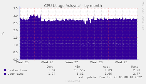 CPU Usage 'rslsync'