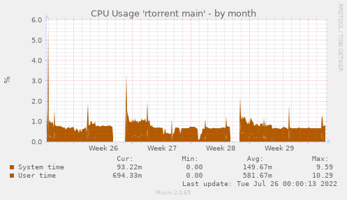 CPU Usage 'rtorrent main'