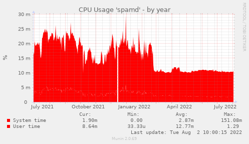 CPU Usage 'spamd'