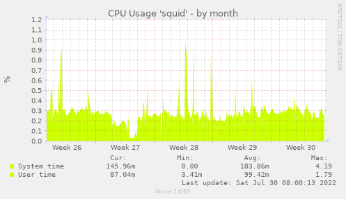 CPU Usage 'squid'