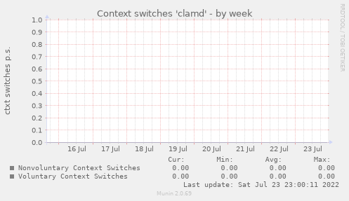 Context switches 'clamd'
