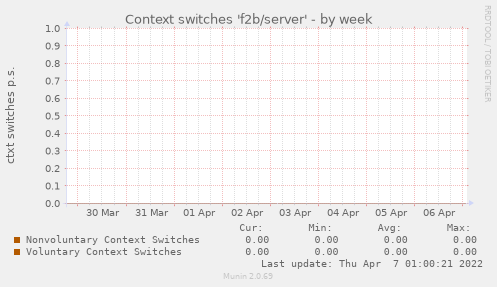 Context switches 'f2b/server'
