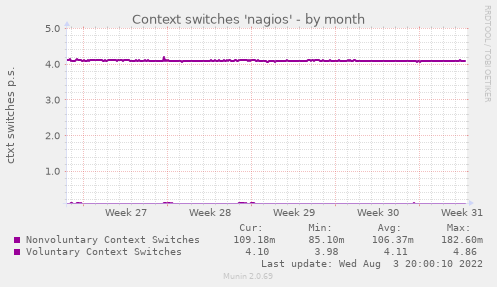 Context switches 'nagios'