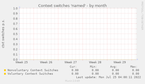 Context switches 'named'