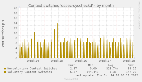 Context switches 'ossec-syscheckd'