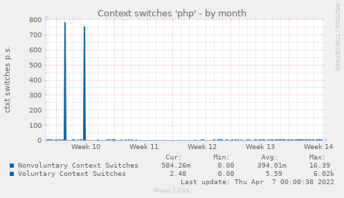 Context switches 'php'