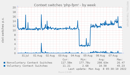 Context switches 'php-fpm'