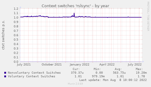 Context switches 'rslsync'