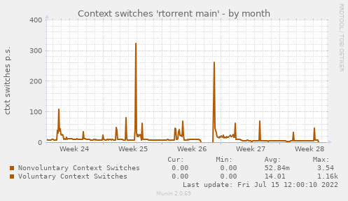 Context switches 'rtorrent main'
