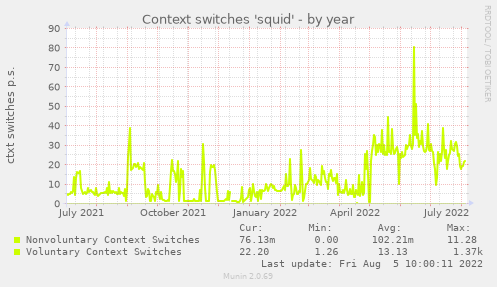 Context switches 'squid'