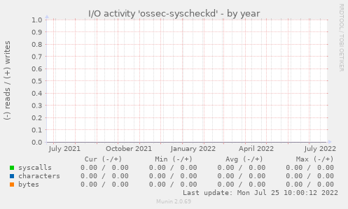 I/O activity 'ossec-syscheckd'