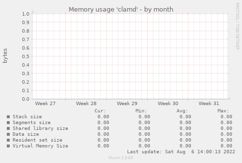 Memory usage 'clamd'