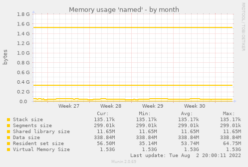 Memory usage 'named'