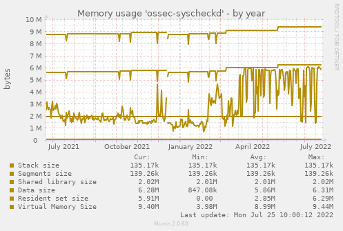 Memory usage 'ossec-syscheckd'