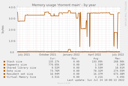 Memory usage 'rtorrent main'