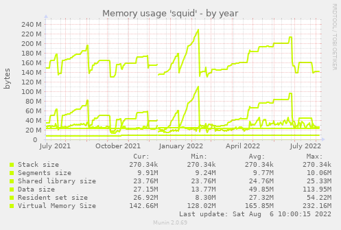 Memory usage 'squid'
