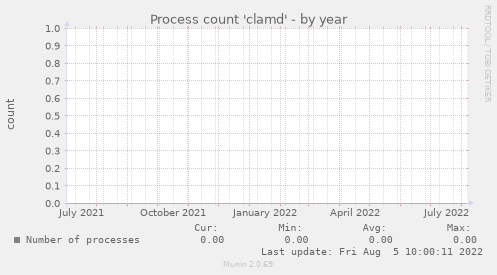 Process count 'clamd'