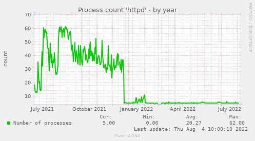Process count 'httpd'