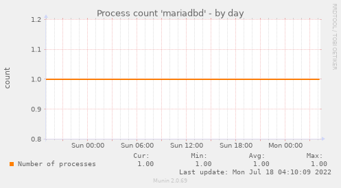 Process count 'mariadbd'