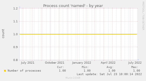 Process count 'named'