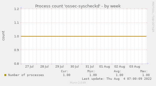 Process count 'ossec-syscheckd'