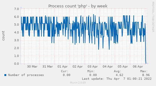 Process count 'php'