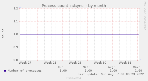 Process count 'rslsync'