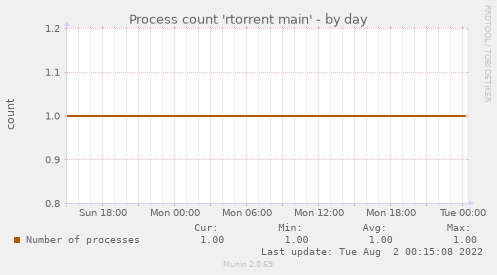 Process count 'rtorrent main'