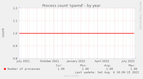 Process count 'spamd'