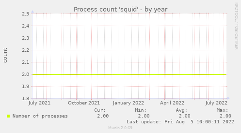 Process count 'squid'