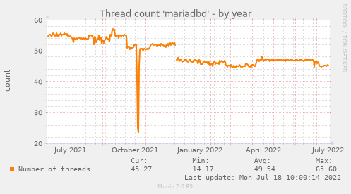 Thread count 'mariadbd'