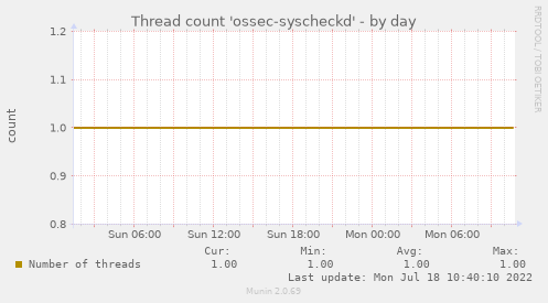 Thread count 'ossec-syscheckd'