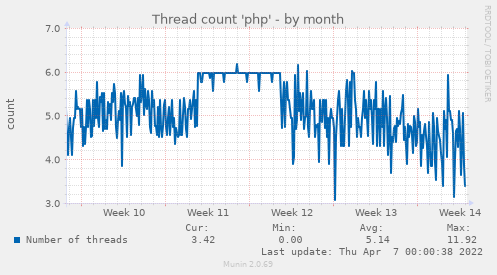 Thread count 'php'