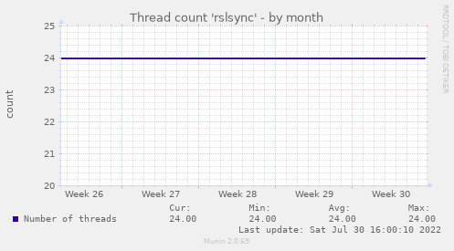 Thread count 'rslsync'