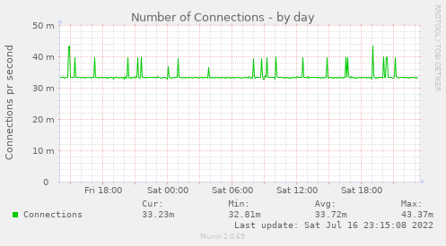 Number of Connections