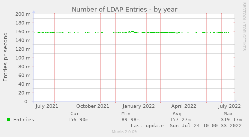 Number of LDAP Entries