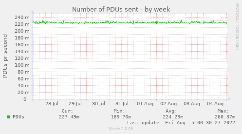 Number of PDUs sent