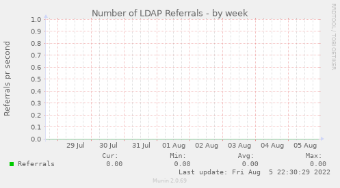 Number of LDAP Referrals