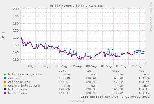 BCH tickers - USD