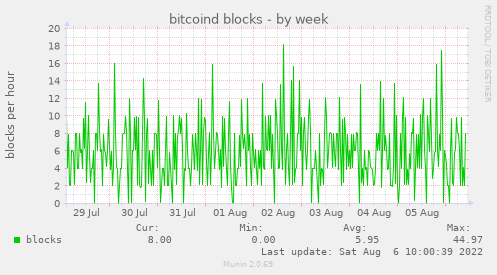 bitcoind blocks
