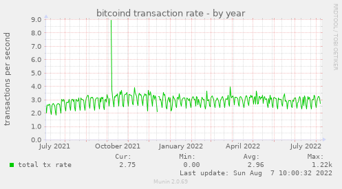 bitcoind transaction rate