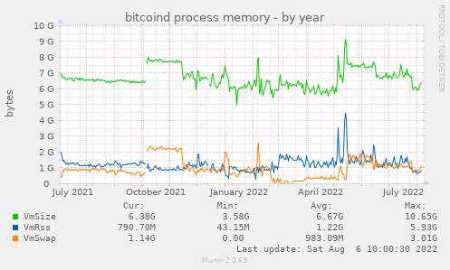 bitcoind process memory