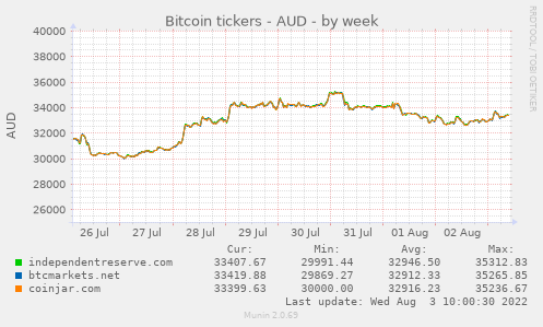 Bitcoin tickers - AUD